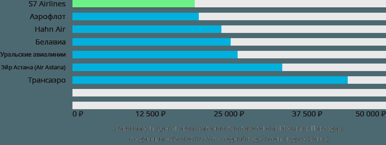 Динамика цен в зависимости от авиакомпании, совершающей перелет из Москвы в Павлодар