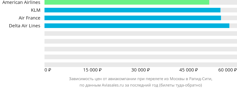 Динамика цен в зависимости от авиакомпании, совершающей перелет из Москвы в Рапид-Сити