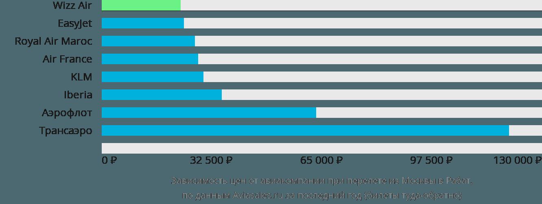 Динамика цен в зависимости от авиакомпании, совершающей перелет из Москвы в Рабат