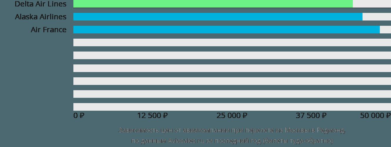 Динамика цен в зависимости от авиакомпании, совершающей перелет из Москвы в Редмонд