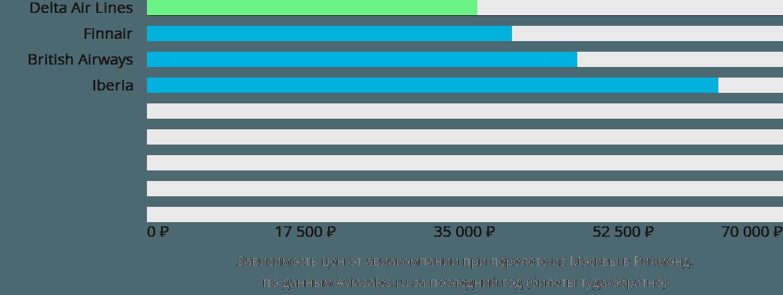 Динамика цен в зависимости от авиакомпании, совершающей перелет из Москвы в Ричмонд