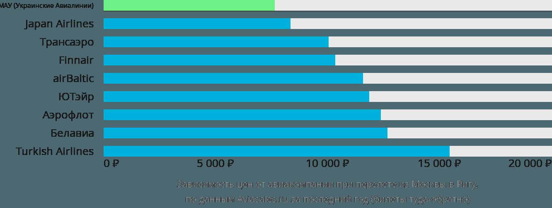 Динамика цен в зависимости от авиакомпании, совершающей перелет из Москвы в Ригу