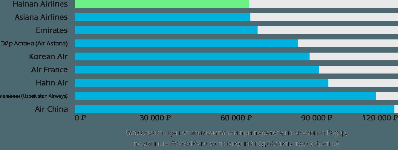 Динамика цен в зависимости от авиакомпании, совершающей перелет из Москвы в Корор
