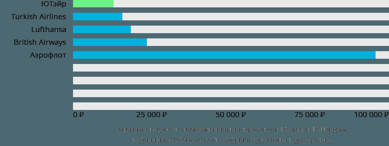 Динамика цен в зависимости от авиакомпании, совершающей перелет из Москвы в Роттердам