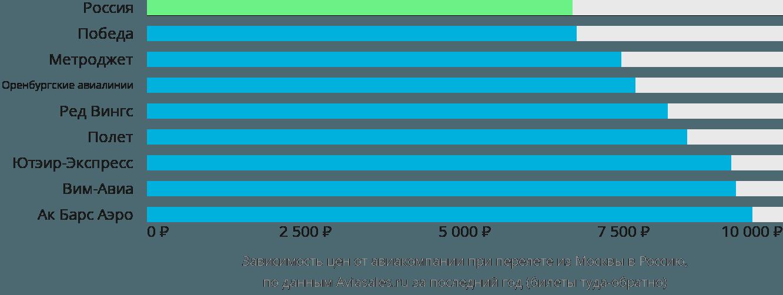 Динамика цен в зависимости от авиакомпании, совершающей перелет из Москвы в Россию
