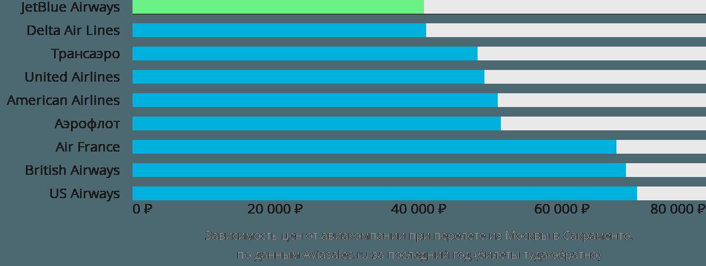 Динамика цен в зависимости от авиакомпании, совершающей перелет из Москвы в Сакраменто