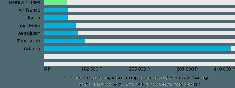 Динамика цен в зависимости от авиакомпании, совершающей перелет из Москвы в Сан-Сальвадор