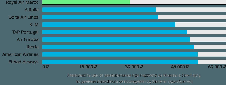 Динамика цен в зависимости от авиакомпании, совершающей перелет из Москвы в Сан-Паулу