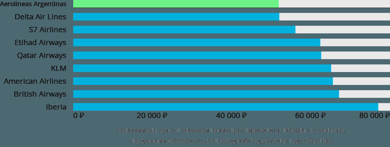 Динамика цен в зависимости от авиакомпании, совершающей перелет из Москвы в Сантьяго
