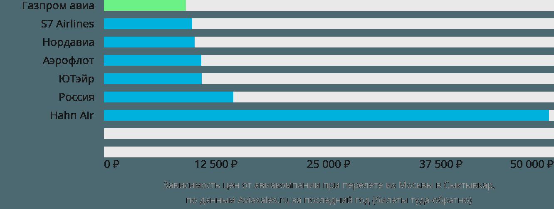 Динамика цен в зависимости от авиакомпании, совершающей перелет из Москвы в Сыктывкар