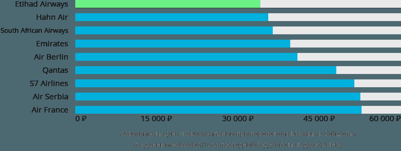 Динамика цен в зависимости от авиакомпании, совершающей перелёт из Москвы в Сейшелы