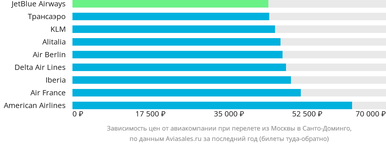 Динамика цен в зависимости от авиакомпании, совершающей перелет из Москвы в Санто-Доминго