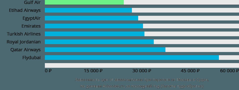 Динамика цен в зависимости от авиакомпании, совершающей перелет из Москвы в Судан