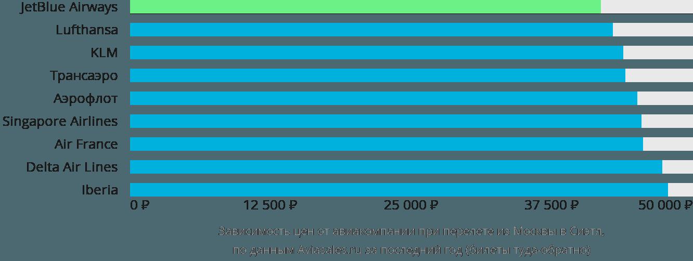 Динамика цен в зависимости от авиакомпании, совершающей перелет из Москвы в Сиэтл