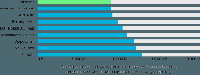 Динамика цен в зависимости от авиакомпании, совершающей перелет из Москвы в Швецию