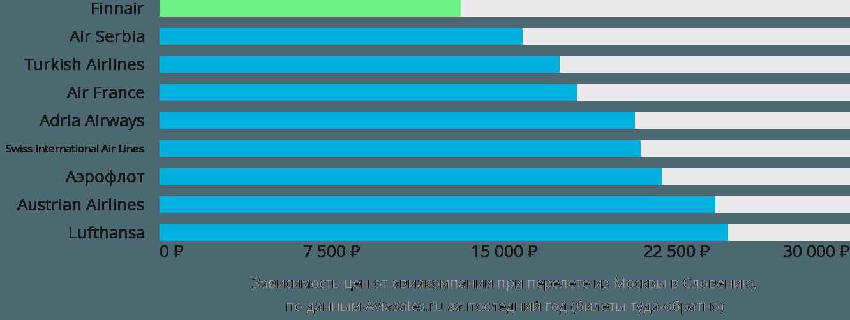 Динамика цен в зависимости от авиакомпании, совершающей перелет из Москвы в Словению