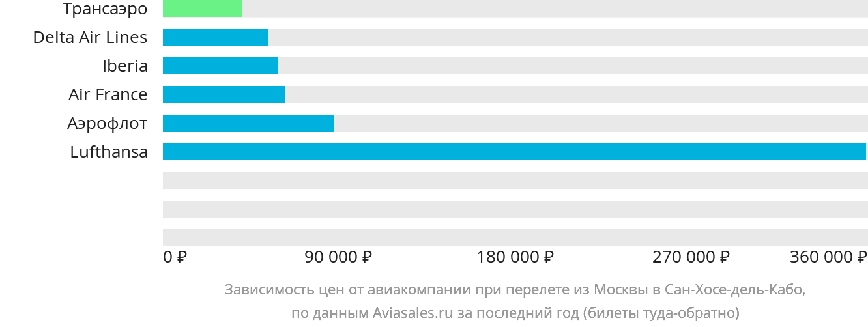 Динамика цен в зависимости от авиакомпании, совершающей перелет из Москвы в Сан-Хосе-дель-Кабо