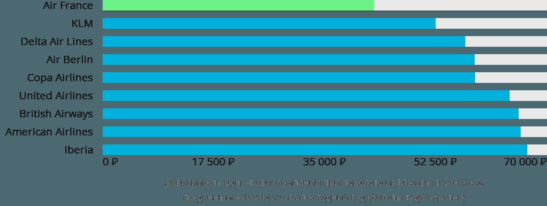 Динамика цен в зависимости от авиакомпании, совершающей перелет из Москвы в Сан-Хосе