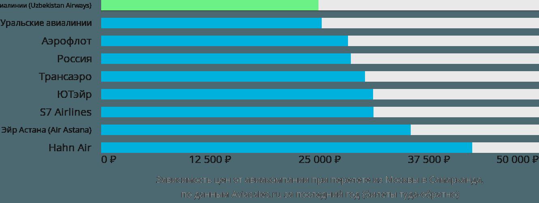 Динамика цен в зависимости от авиакомпании, совершающей перелет из Москвы в Самарканда