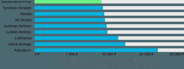 Динамика цен в зависимости от авиакомпании, совершающей перелет из Москвы в Скопье