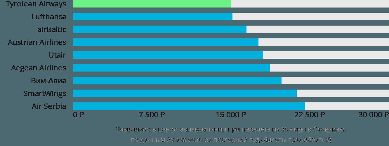 Динамика цен в зависимости от авиакомпании, совершающей перелет из Москвы в Словакию
