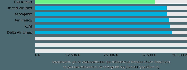 Динамика цен в зависимости от авиакомпании, совершающей перелет из Москвы в Солт-Лейк-Сити