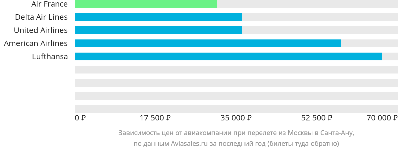 Динамика цен в зависимости от авиакомпании, совершающей перелет из Москвы в Санта-Ану