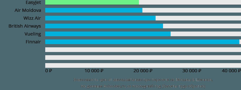 Динамика цен в зависимости от авиакомпании, совершающей перелет из Москвы в Шеннон
