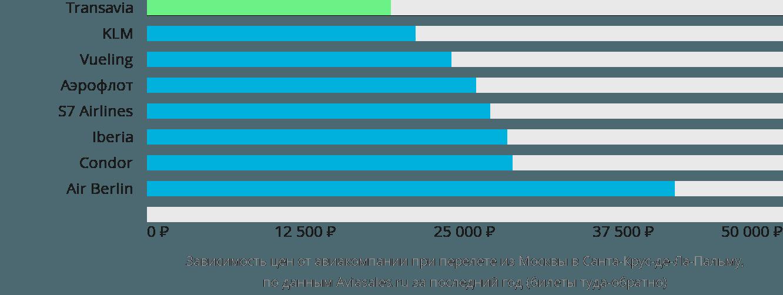Динамика цен в зависимости от авиакомпании, совершающей перелет из Москвы в Санта-Крус-де-Ла-Пальму