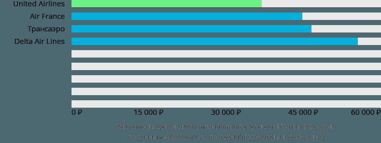 Динамика цен в зависимости от авиакомпании, совершающей перелет из Москвы в Сарасоту