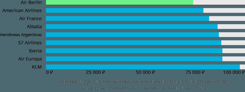 Динамика цен в зависимости от авиакомпании, совершающей перелет из Москвы в Санта-Крус-де-ла-Сьерру
