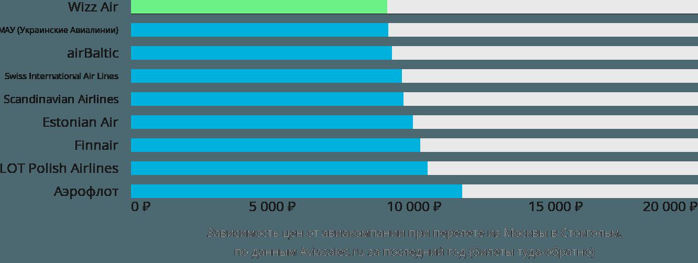Динамика цен в зависимости от авиакомпании, совершающей перелет из Москвы в Стокгольм