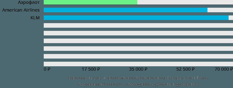 Динамика цен в зависимости от авиакомпании, совершающей перелет из Москвы в Сент-Томас