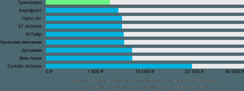 Динамика цен в зависимости от авиакомпании, совершающей перелет из Москвы в Ставрополь