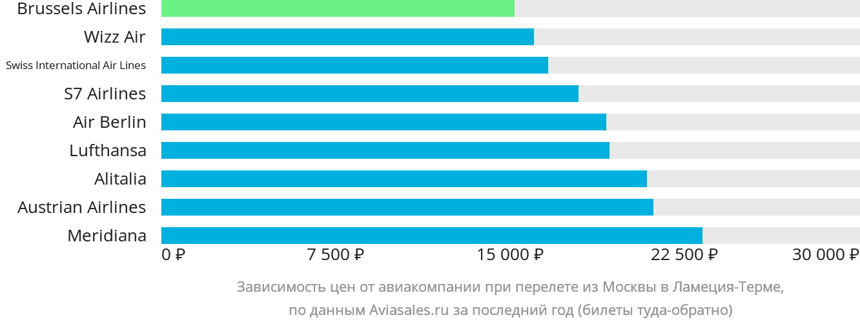 Динамика цен в зависимости от авиакомпании, совершающей перелет из Москвы в Ламеция-Терме