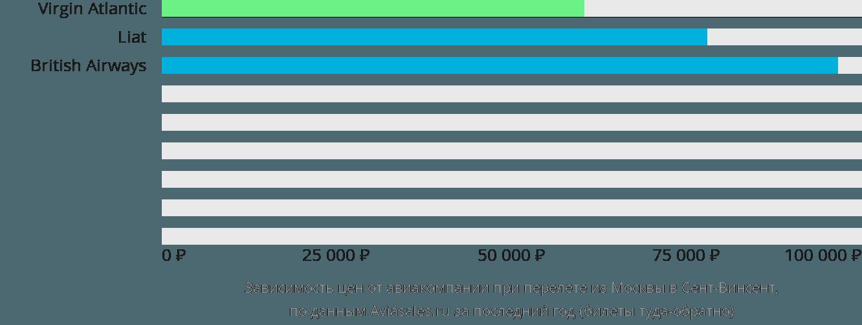 Динамика цен в зависимости от авиакомпании, совершающей перелет из Москвы в Сент-Винсент