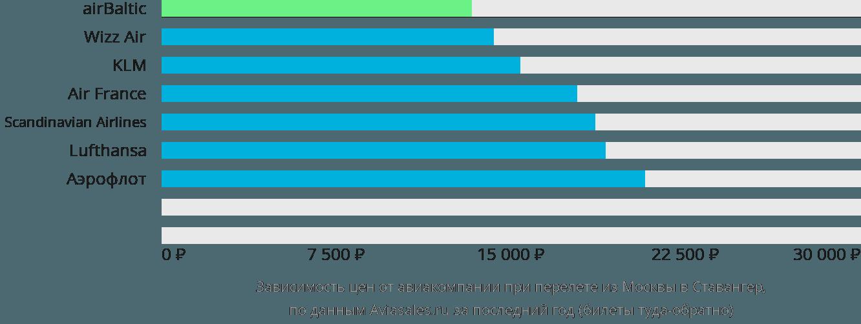 Динамика цен в зависимости от авиакомпании, совершающей перелет из Москвы в Ставангер