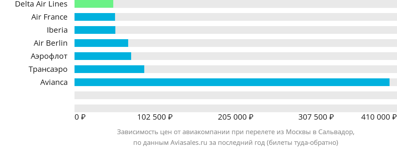 Динамика цен в зависимости от авиакомпании, совершающей перелет из Москвы в Сальвадор