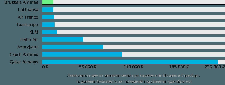 Динамика цен в зависимости от авиакомпании, совершающей перелет из Москвы в Страсбург