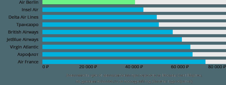 Динамика цен в зависимости от авиакомпании, совершающей перелёт из Москвы Синт-Мартен