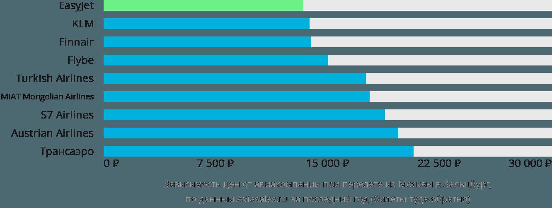 Динамика цен в зависимости от авиакомпании, совершающей перелет из Москвы в Зальцбург