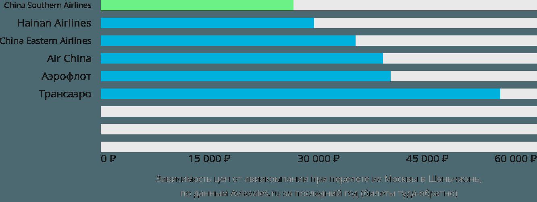 Динамика цен в зависимости от авиакомпании, совершающей перелет из Москвы в Шэньчжэнь