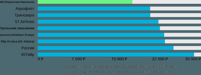 Динамика цен в зависимости от авиакомпании, совершающей перелет из Москвы в Ташкент