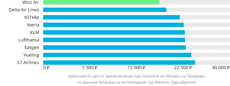 Динамика цен в зависимости от авиакомпании, совершающей перелет из Москвы на Тенерифе