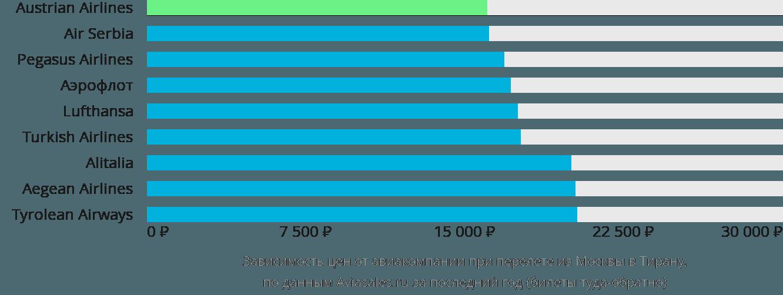 Динамика цен в зависимости от авиакомпании, совершающей перелет из Москвы в Тирану