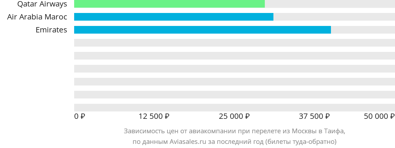Динамика цен в зависимости от авиакомпании, совершающей перелет из Москвы в Таифа