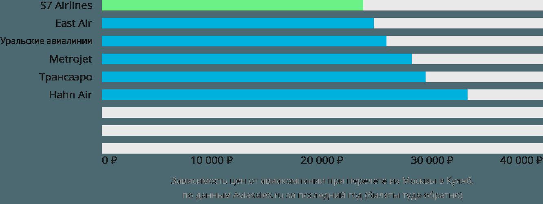 Авиабилеты дешево москва куляб прямой рейс цена авиабилет дешево санкт-петерб