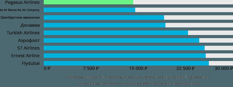 Динамика цен в зависимости от авиакомпании, совершающей перелёт из Москвы в Таджикистан