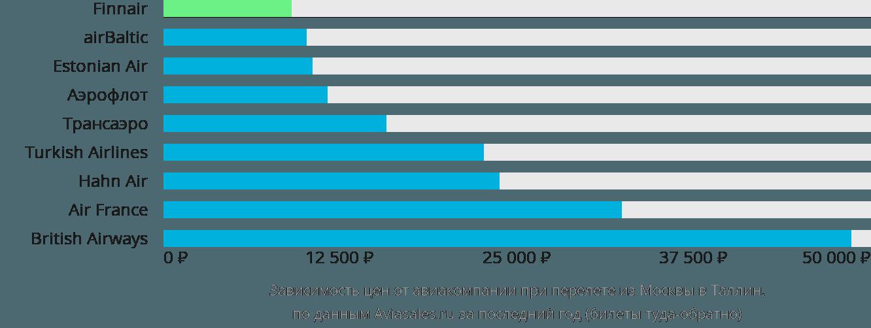 Динамика цен в зависимости от авиакомпании, совершающей перелет из Москвы в Таллин