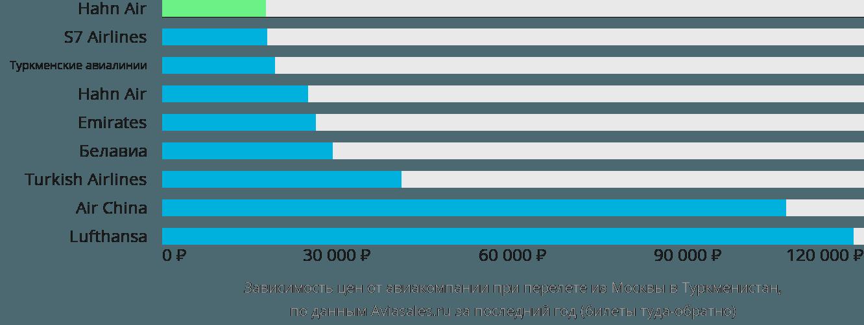 Динамика цен в зависимости от авиакомпании, совершающей перелет из Москвы в Туркменистан